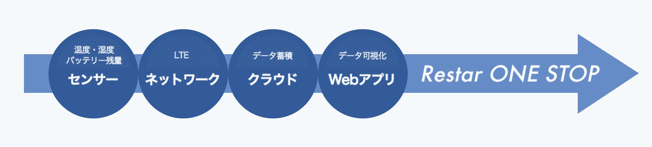 温度・湿度バッテリー残量 センサー / LTE ネットワーク / データ貯蓄 クラウド / データ可視化 Webアプリ / Restar ONE STOP