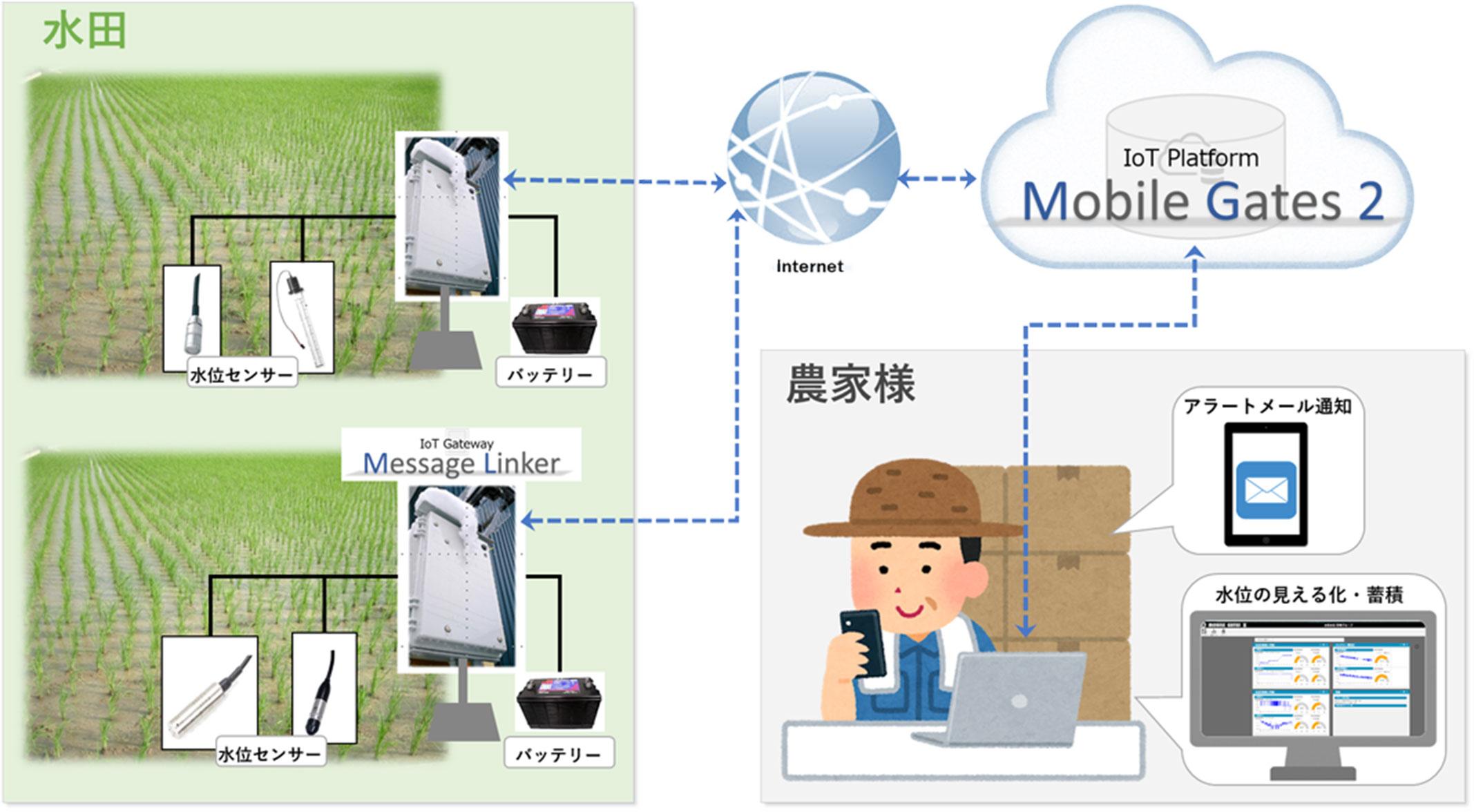 水田 <-> Internet <-> IoT Platform Mobile Gates 2 <-> 農家様