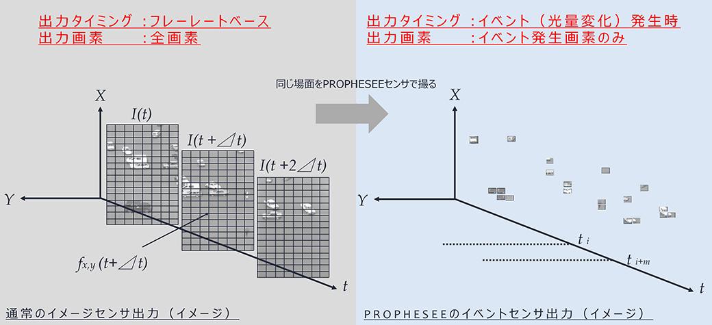 出力タイミング:フレートベース 出力画素:全画素 通常のイメージセンサ出力(イメージ)  同じ場面をPROPHESEEセンサで撮る  出力タイミング:イベント(光量変化)発生時 出力画素:イベント発生画素のみ  PROPHESEEのイベントセンサ出力(イメージ)