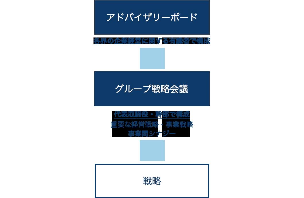 「グループ戦略会議」で、経営戦略や執行について