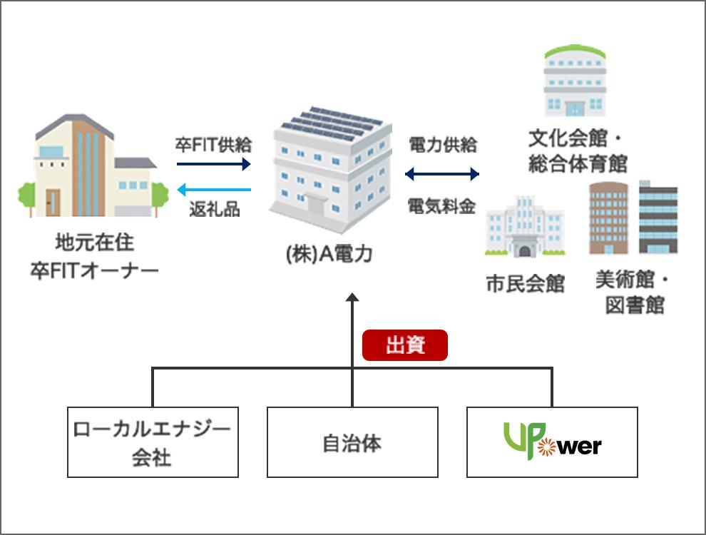 A地域電力の事例